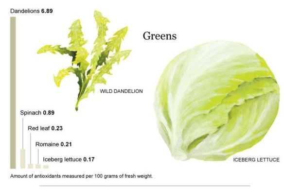weakgreens