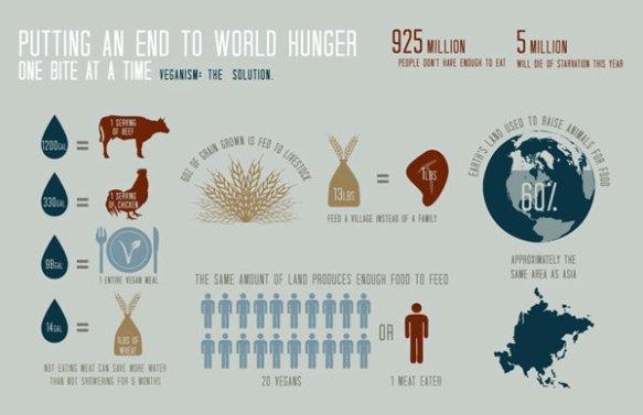 endhunger